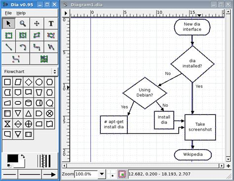 File:Dia 0.95 flowchart.png   Wikimedia Commons