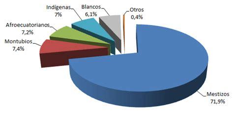 File:Distribución de la población ecuatoriana por su etnia ...