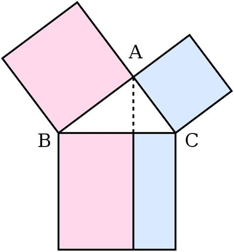 File:Illustration to Euclid's proof of the Pythagorean ...