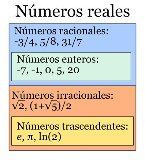 File:Números reales.svg   Wikimedia Commons