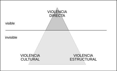 File:Triángulo de la violencia de Galtung.svg   Wikimedia ...