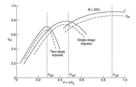 File:Variation of utilization factor and stage efficiency ...