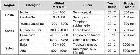 File:Vista general de la diversidad climática del Perú.jpg ...
