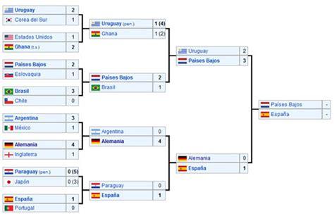 Final del Mundial de Sudafrica 2010 Espana vs Holanda
