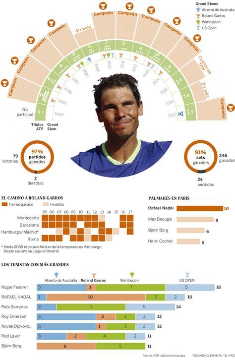 Final Roland Garros 2017: Rafa Nadal: 10 Roland Garros en ...