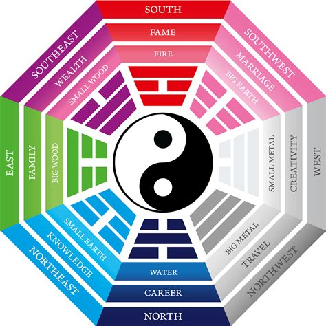 Find Your 2016 Feng Shui Cures | WMA Property