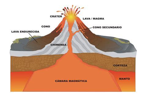 Física Colegio Alberto Pérez: ¿Qué son los volcanes?