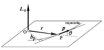 Física Geral Experimental: Energia: Aula 5   Momento Angular