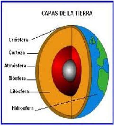 Fisica Septimo: capas de la tierra.