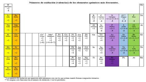 Física y Química 3º ESO : Símbolos y números de oxidación