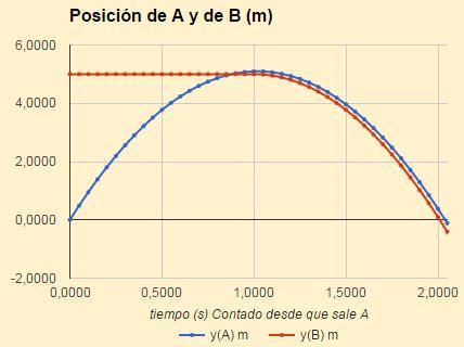 Física y Química de 1º de Bachillerato: ¿Se cruzan en ...