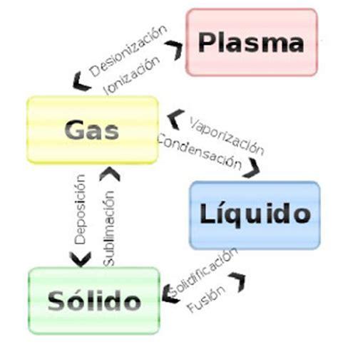 Física y química de un vistazo.: Cuarto estado de ...