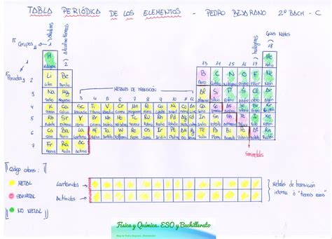 Física y Química. ESO y Bachillerato