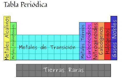 fisquimtica nombre de los grupos de la tabla peridica