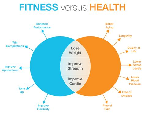 Fitness versus Health: What's the difference? | GoodFoodMama