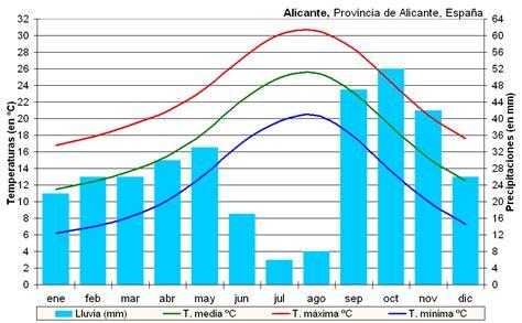 Fitxer:Clima Alicante  España .PNG   Viquipèdia, l ...