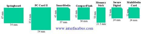 Flash Memory Card Description and Pinout, Digital Media ...