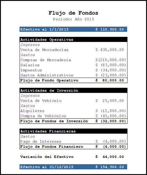 Flujo de Fondos   ZonaEconomica