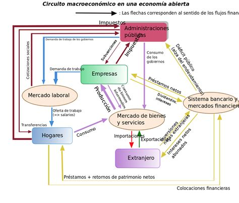 Flujo monetario - Wikipedia, la enciclopedia libre