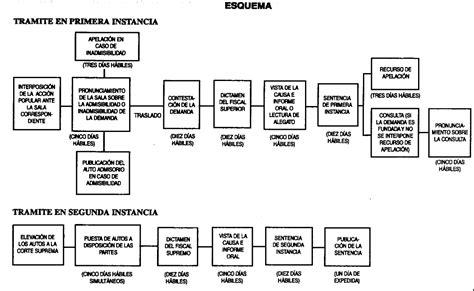 FLUJOGRAMAS DE PROCESOS :: AZ TODO DERECHO