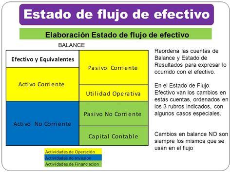Flujos de Efectivo FLUJO DE EFECTIVO. - ppt descargar