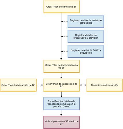 Flujos de proceso de bienes inmuebles