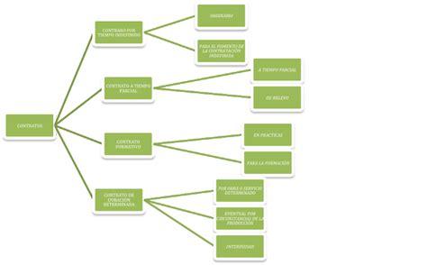 Folios de FOL: Tipos de contratos