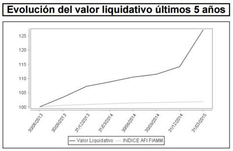 Fondos de inversión favoritos de los Fondos de Fondos ...