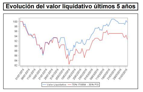 Fondos españoles de renta variable 1T 2016: Acerinox y ...