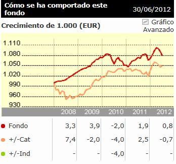 Fondos Inversión Caja Rural   El Aula del Inversor