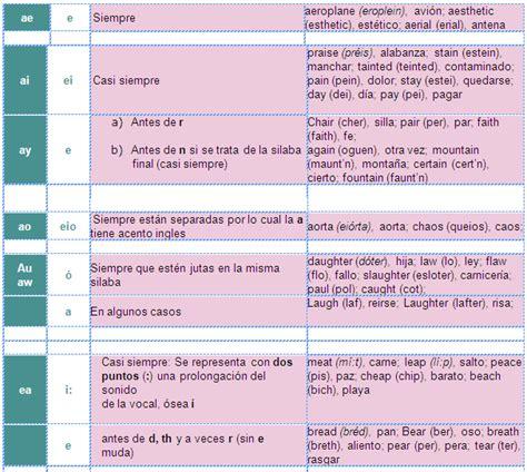Fonetica inglesa traductor
