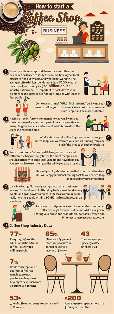 Food infographic - how to start a coffee shop business ...