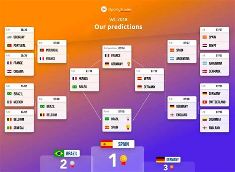 Forecast table World Cup 2018 : the opinoin of Sportytrader