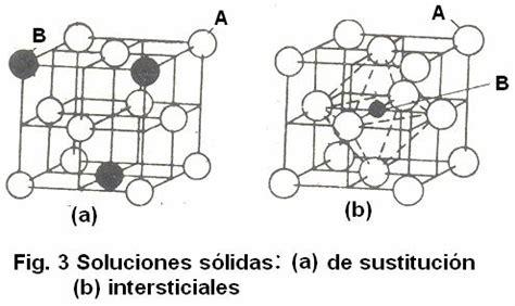 Formas alotrópicas del hierro y sus combinaciones con el ...