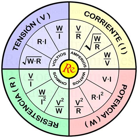 Formulario para el cálculo matemático de la ley de Ohm y ...