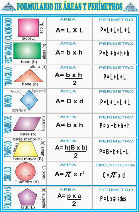 Fórmulas de Áreas y Perímetros: Triángulos, algunos ...
