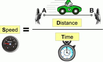Free Distance Speed Time Calculator