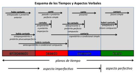 Free download Cuadro Resumen Tiempos Verbales Ingles Pdf ...