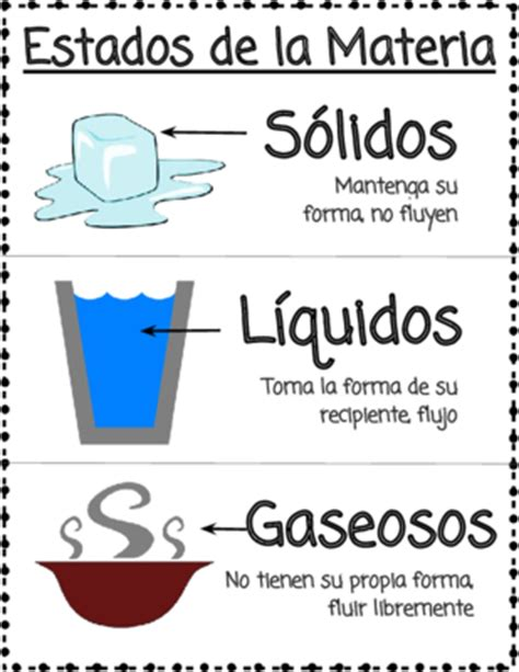 FREE Spanish States of Matter Poster - Estados de la ...