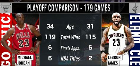 free to find truth: 62 66 74 179 | Playoff Comparsion ...