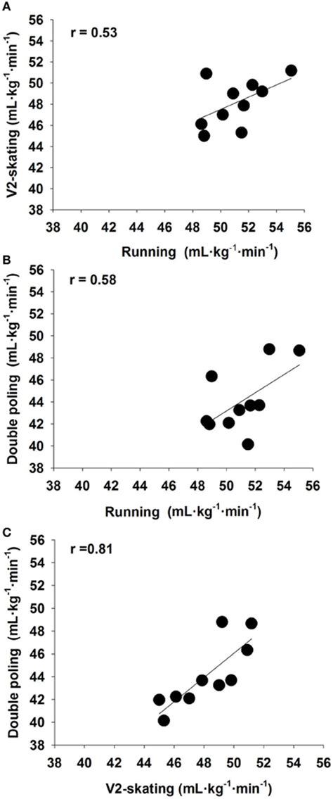 Frontiers | Exercise economy in skiing and running ...