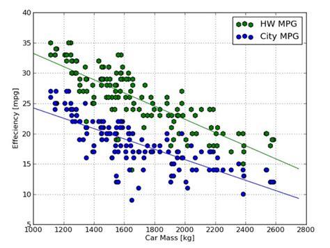 Fuel Economy Versus Mass | WIRED