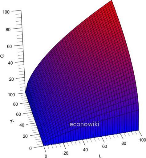 Función de Producción Cobb-Douglas [EconoWiki.com]