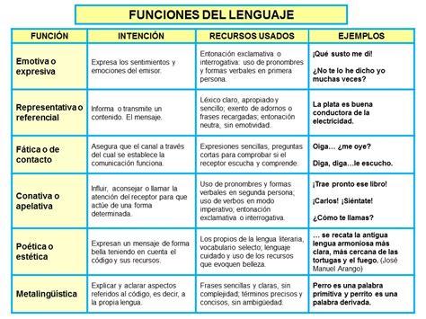Funcion expresiva lenguaje ejemplos   Thepix.info