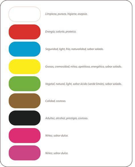 Funciones comunicativas del color en el diseño de ...