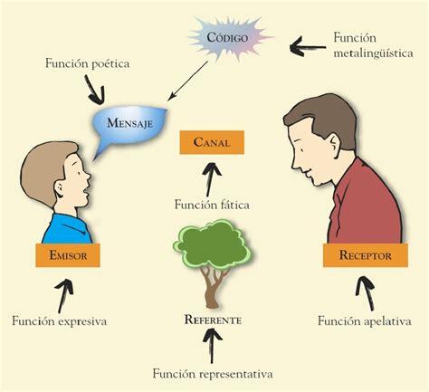 Funciones del lenguaje - Magnaplus