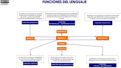 Funciones del lenguaje – Apuntes de Lengua