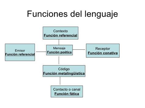 Funciones Del Lenguaje SegúN Jacobson