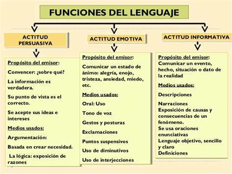 Funciones del lenguaje. unidad 2