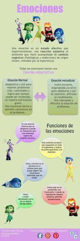 Funciones | psicología | Emocion psicologia, Psicologia y ...